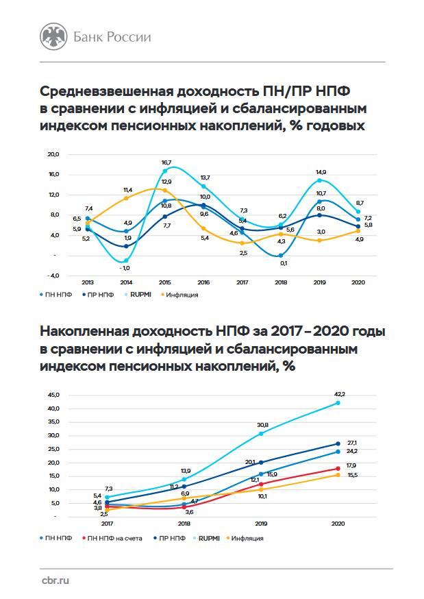 ЦБ: Клиенты НПФ по итогам года получили среднюю доходность