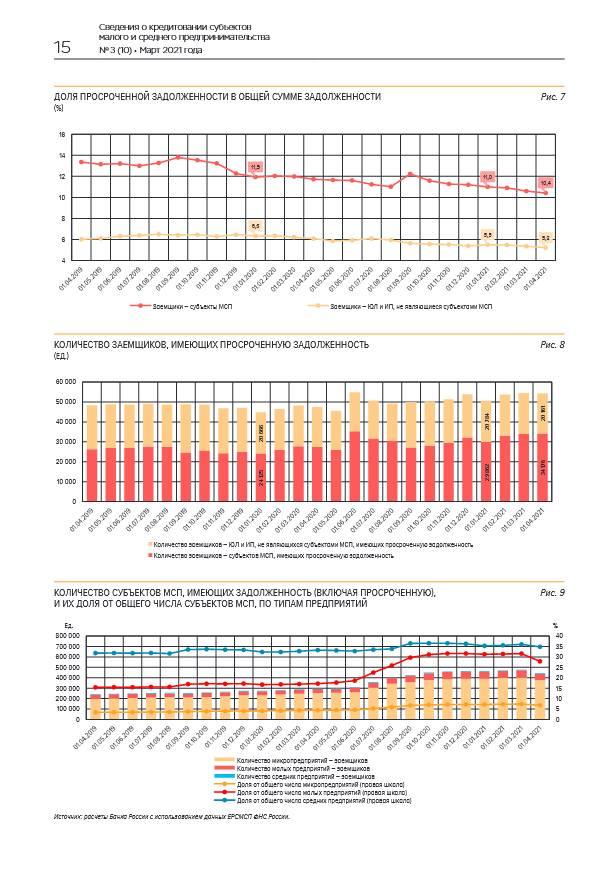 Объем выданных в марте кредитов субъектам МСП вырос на 33%