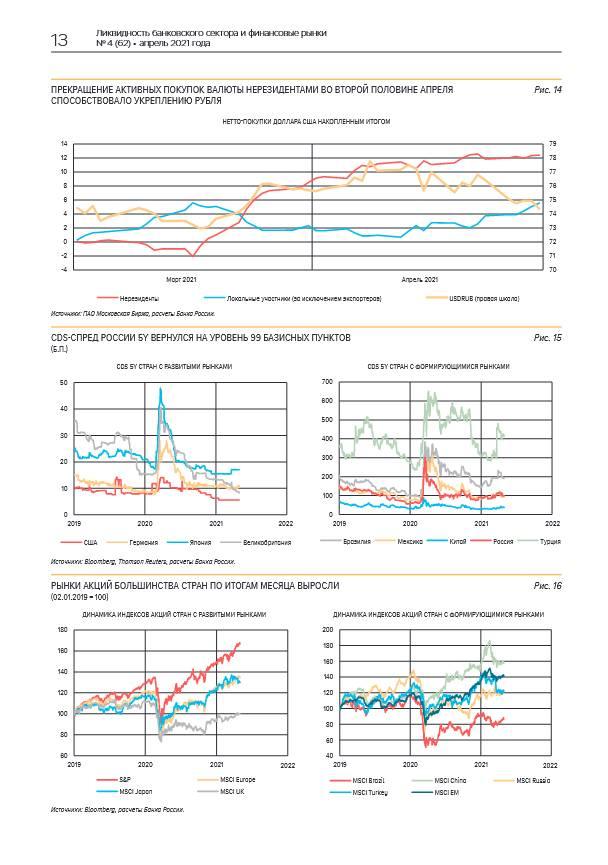 Повышение ключевой ставки Банка России в апреле ожидалось рынком