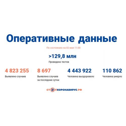 Covid-19: Оперативные данные по состоянию на 2 мая 11:00