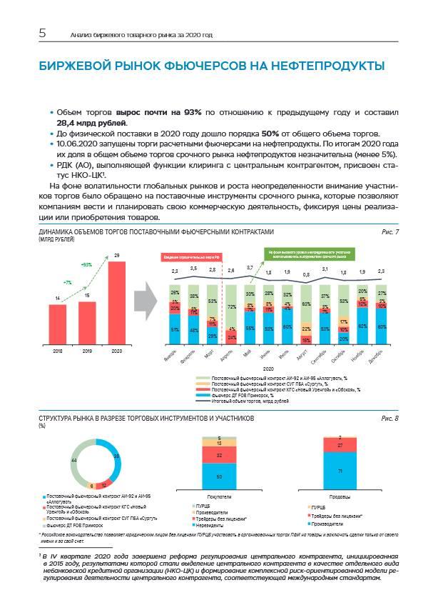 Объем сделок на биржевом товарном рынке превысил 1 триллион рублей