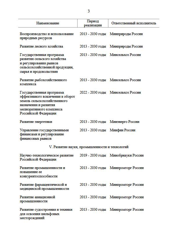 Подписано распоряжение об актуализации перечня госпрограмм