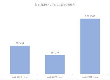 «МигКредит»: есть миллиард!