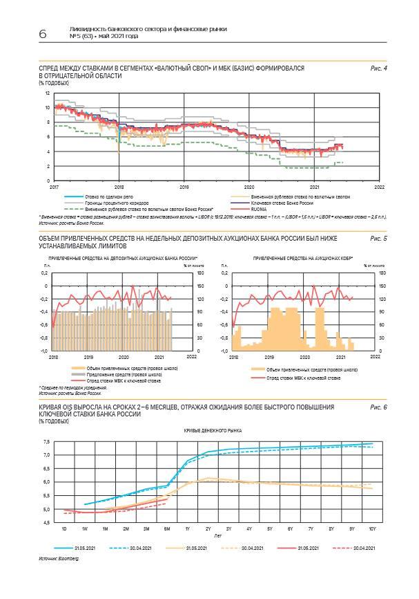 Доходности ОФЗ в мае продолжили расти