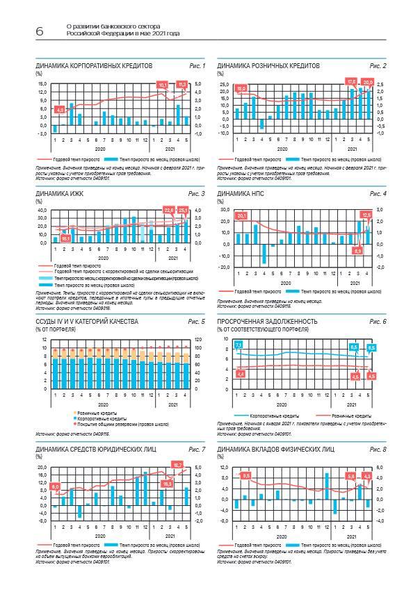 В мае банки продолжили активно кредитовать экономику