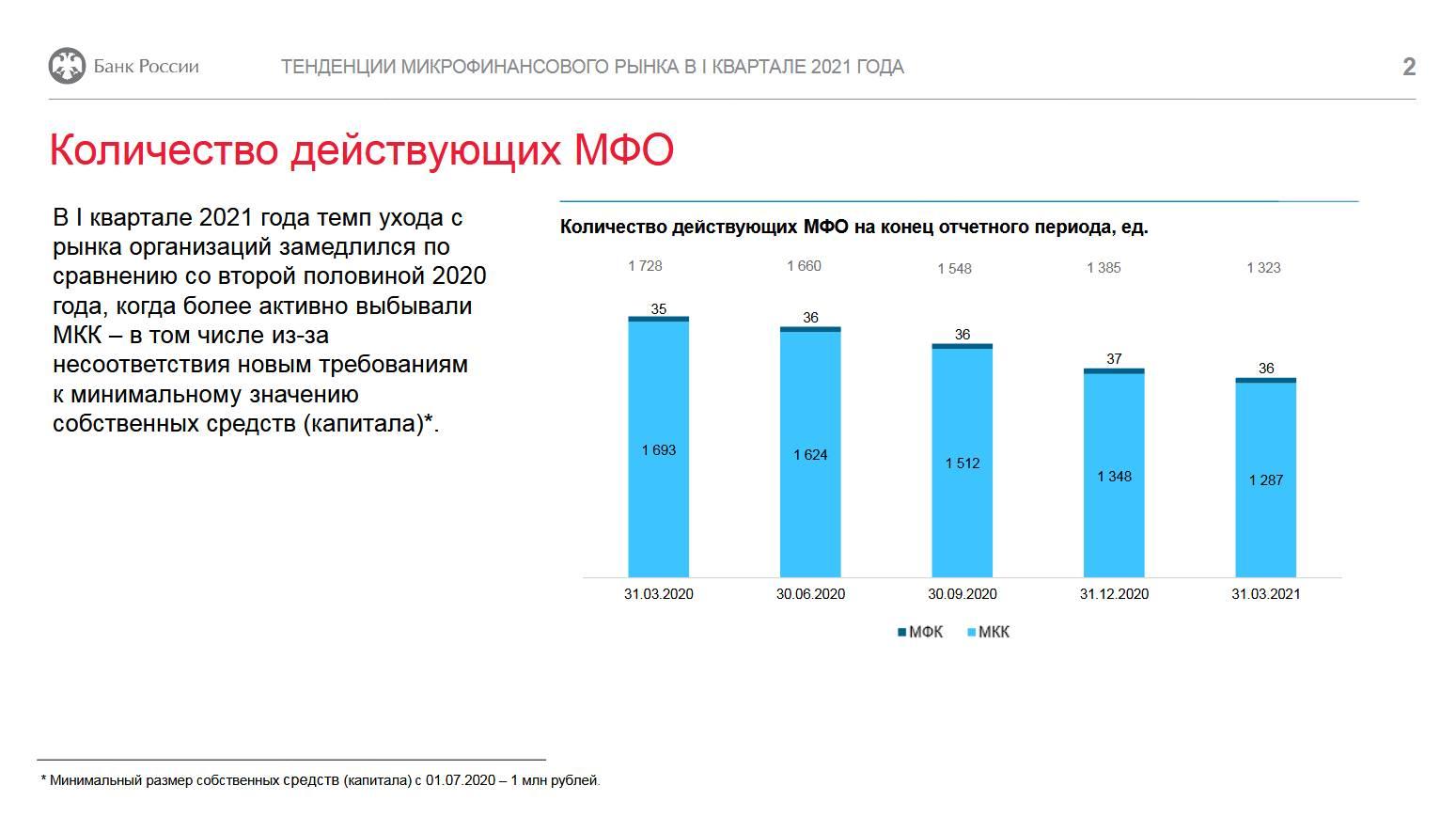 Рынок МФО: рост портфеля и сокращение просроченной задолженности