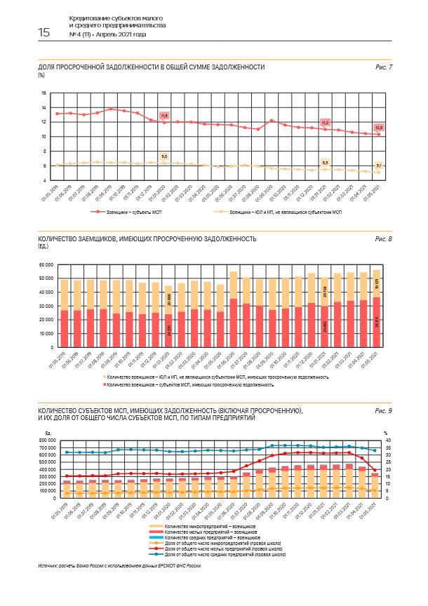 Портфель кредитов МСП в апреле 2021 года продолжил рост