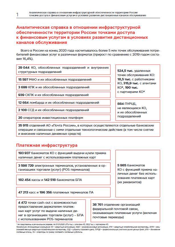 Финансовая инфраструктура России: баланс онлайн- и офлайн-услуг