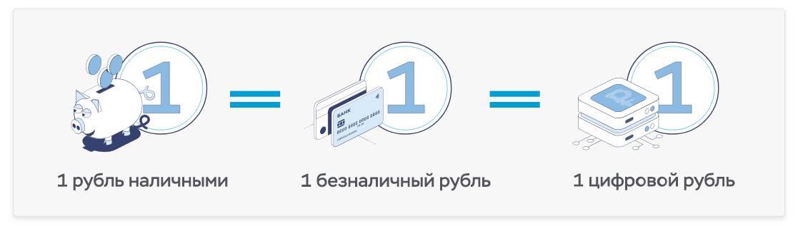 Три формы рубля: наличная, безналичная и цифровая.