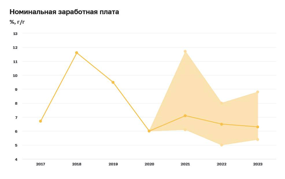 ЦБ публикует результаты макроэкономического опроса аналитиков