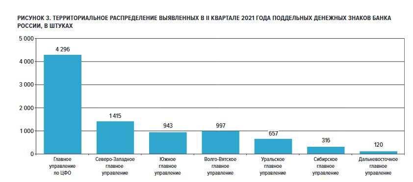 Количество фальшивок снижается: статистика Банка России