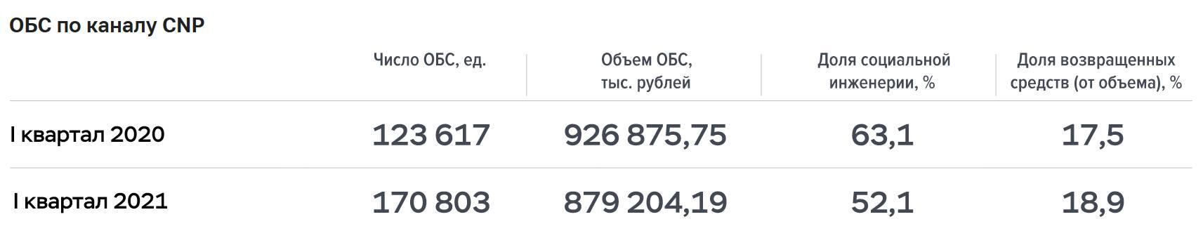 Обзор Банка России: основные тренды в сфере кибербезопасности