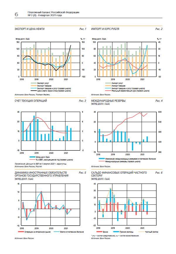 Экспорт и импорт превысили допандемический уровень