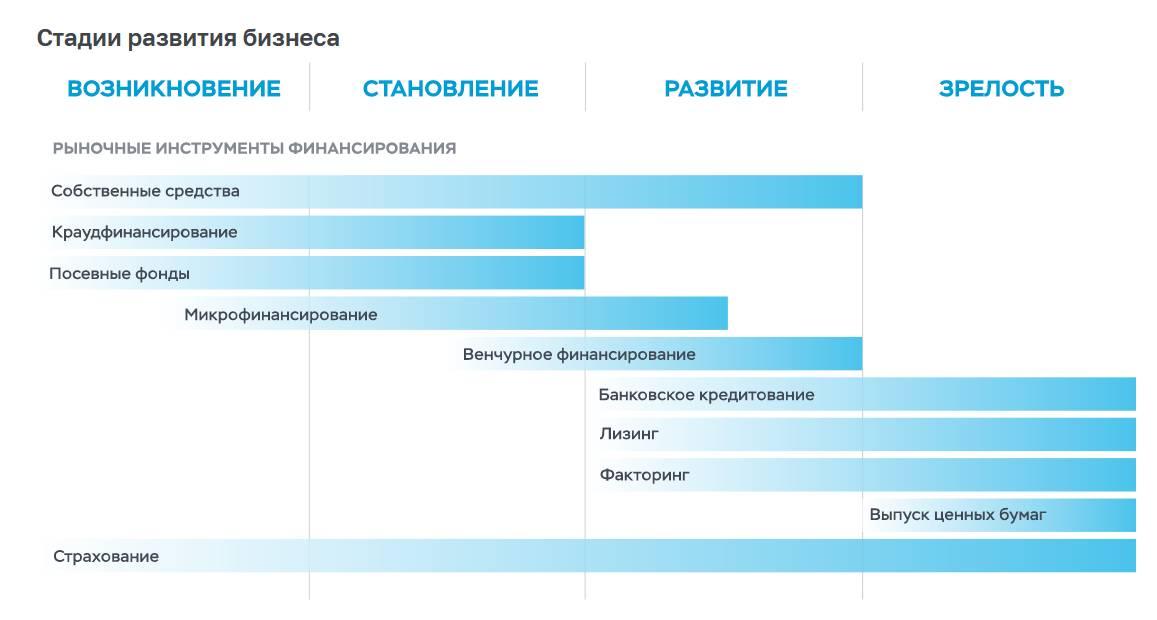На сайте Банка России открыт раздел о поддержке МСП