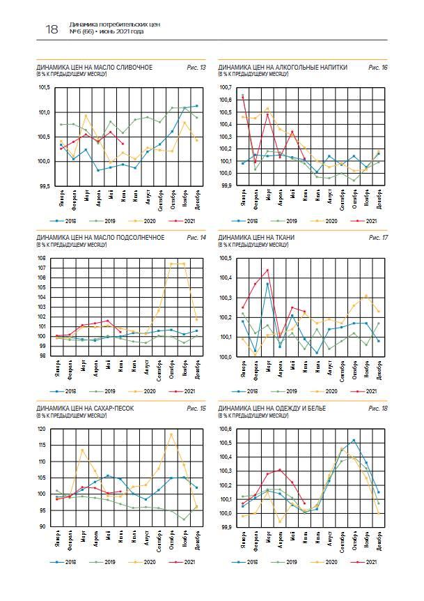 Текущий рост цен в июне несколько замедлился, но остался повышенным