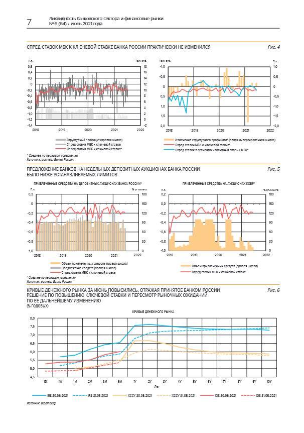 Динамика доходности ОФЗ и ставок денежного рынка