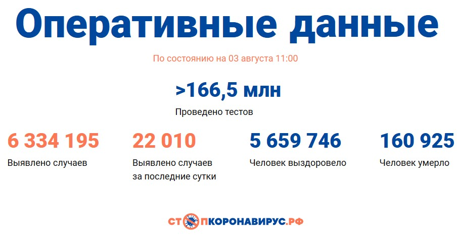 Covid-19: Оперативные данные по состоянию на 3 августа 11:00