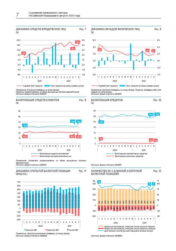 В августе срочные вклады граждан вернулись к росту