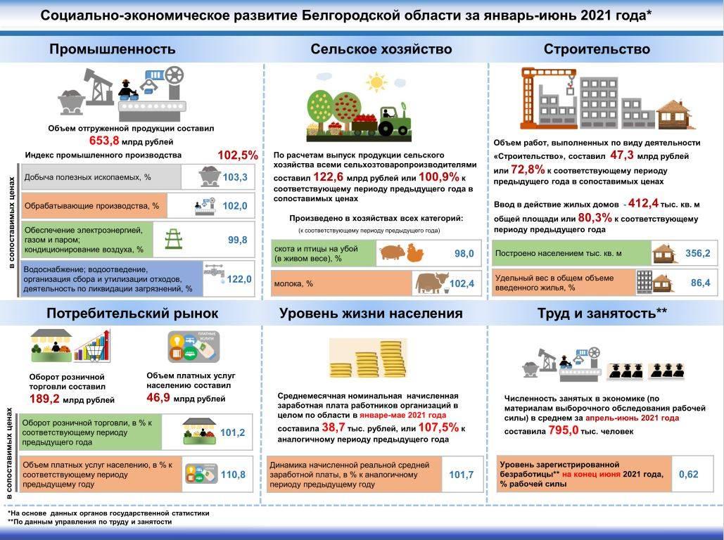 Вячеслав Гладков: Улучшение в сфере ГЧП — результат слаженной работы