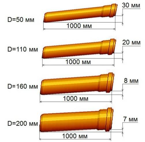 Трубы разного диаметра укладывают с разным перепадом высот
