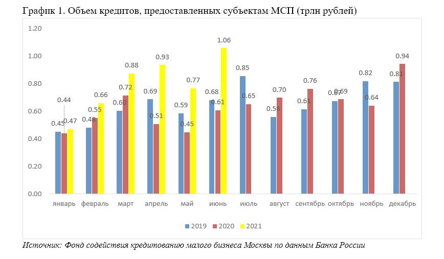 Кредитование МСП в РФ: итоги первого полугодия 2021