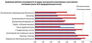Подведены предварительные итоги рейтинга популярности видов аутсорсинга в иностранных компаниях в России