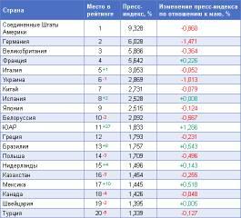 Обзор рейтинга «Пресс-Индекс. Страны мира» за июнь 2010 года