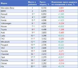 Обзор рейтинга «Пресс-Индекс. Автомобильные бренды» за июнь 2010 года