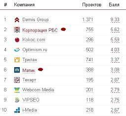 Demis Group - двукратный победитель «Рейтинга Рунета» за 2009 и 2010 год