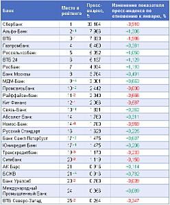 Обзор рейтинга «Пресс-Индекс. Банки» за февраль 2010 года