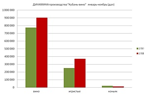 «КУБАНЬ-ВИНО» подвело итоги производства одиннадцати месяцев 2011 года