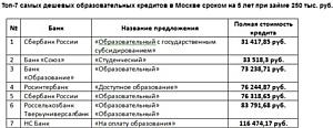 Сравни.ру составил ТОП - 7 самых дешевых образовательных кредитов