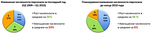 Затраты на персонал в структуре HR бюджета на 2010 год