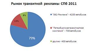 """""""062-Реклама"""" получает новые рекламные носители"""