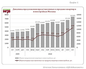 """""""НДВ-Недвижимость"""": ситуация на рынке новостроек Москвы в октябре 2010 г."""