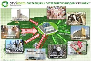 ООО «Кавикорм» - участник выставки «Зерно-комбикорма-ветеринария 2012»