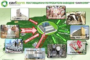 Технология производства кормовых концентратов «Кавикорм®»