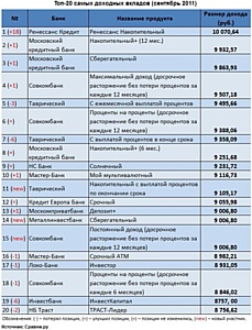 Сравни.ру нашел самые доходные вклады сентября