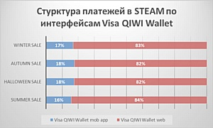 Пользователи Qiwi оценили сезон распродаж в Steam