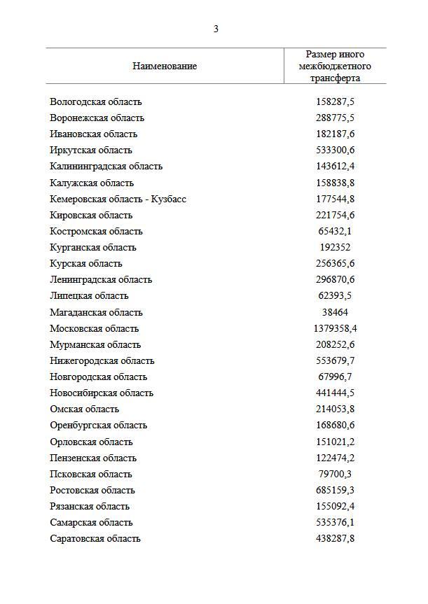 Направлены дополнительные средства на борьбу с коронавирусом