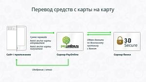 Сервис P2P переводов на вашем сайте и в вашем приложении с PayOnline