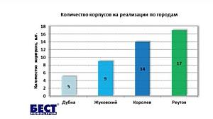 Новостройки есть только в четырех наукоградах Московской области