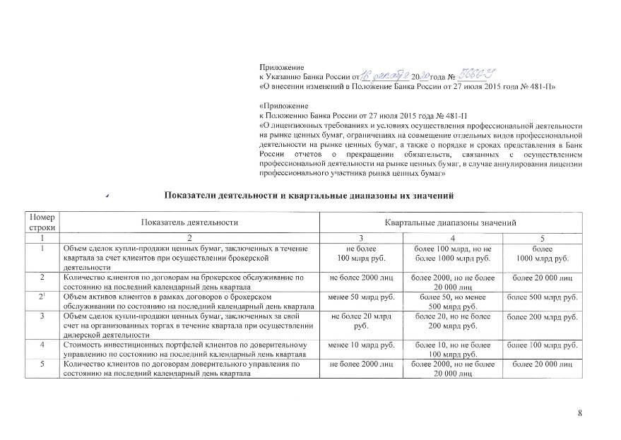 ЦБ вводит требования к системе внутреннего контроля профучастников