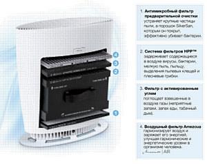 Горный воздух в городской квартире: воздухоочиститель от QNet избавит жилье от пыли и аллергенов