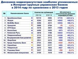 Упоминаемость крупных украинских банков в Интернете в 2014 году