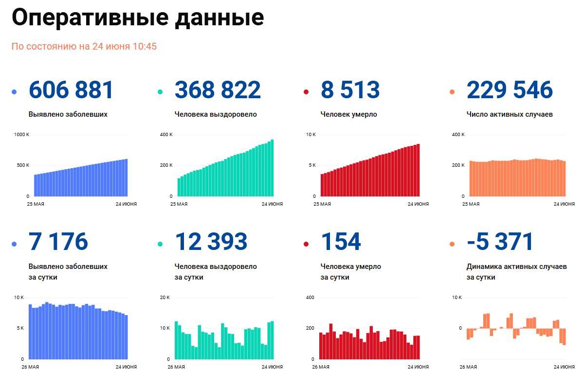 Covid-19: Оперативные данные по состоянию на 24 июня 10:45