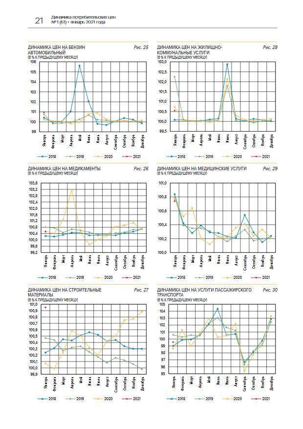 В январе текущий рост цен замедлился