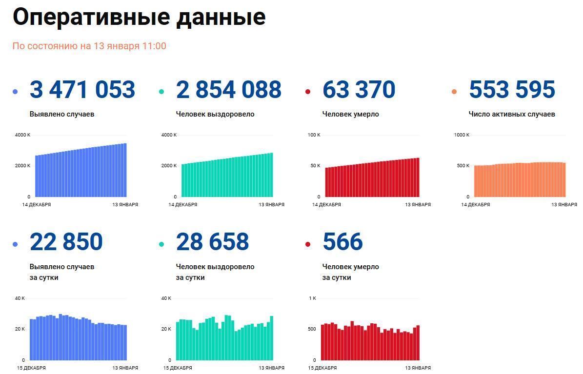 Изображение: портал СтопКоронавирус.РФ