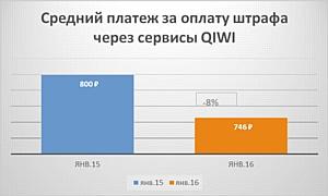 Водители увеличили число оплачиваемых штрафов – исследование Qiwi
