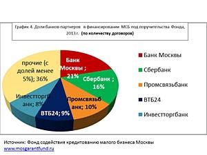 Банки-лидеры финансирования малого бизнеса под поручительства московского гарантийного фонда